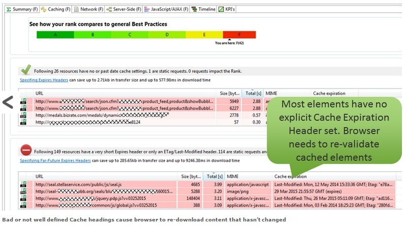5 Web Performance Optimization Basics | APMdigest