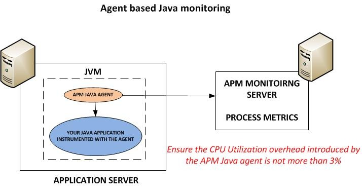 8 requirements for apm on the java platform apmdigest 1 low overhead ccuart Choice Image
