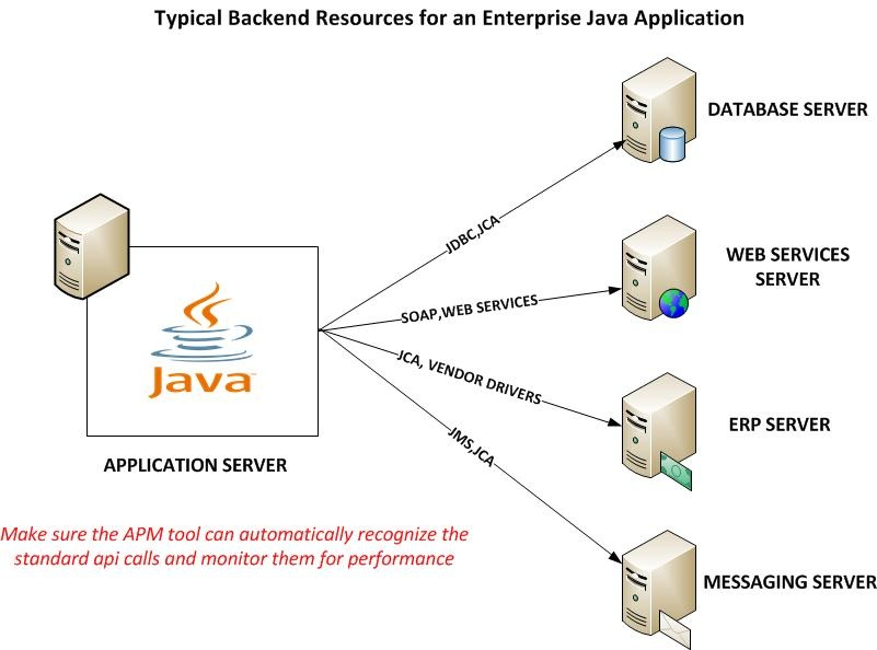 8 requirements for apm on the java platform apmdigest the apm tool must automatically recognize these backend calls and monitor the response times ccuart Choice Image