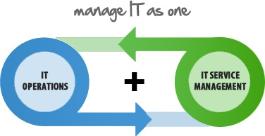 Why You Need to Integrate IT Operations and IT Service Management