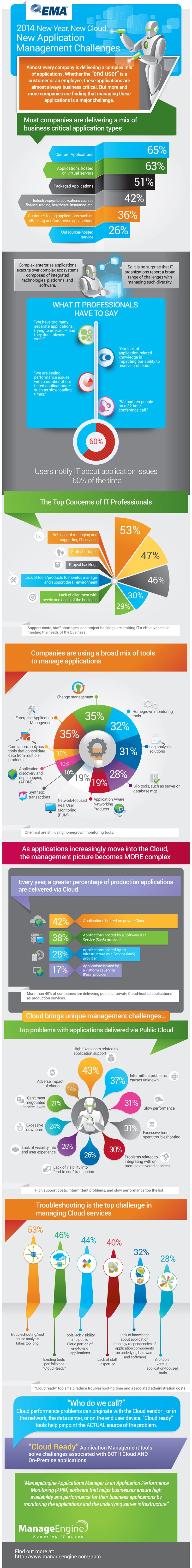 Making Sense of the New Application Management Challenges