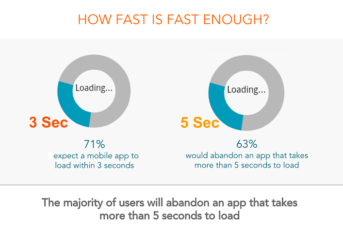 How Fast is Fast Enough? Consumers Expect Mobile Apps to Launch in 3